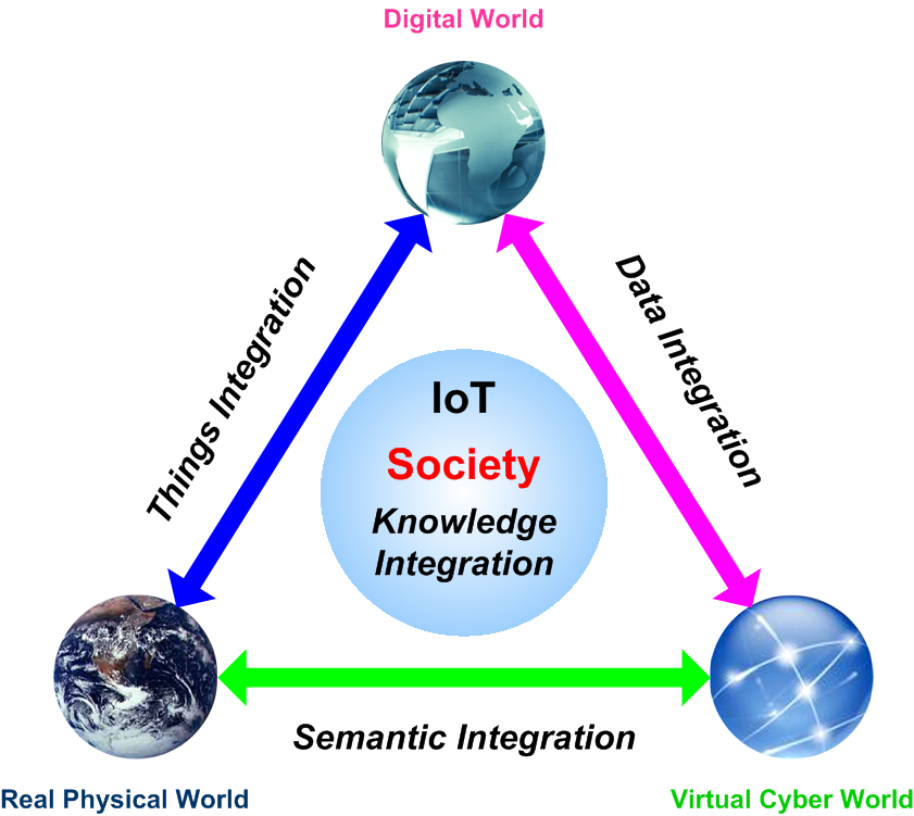 IoT - Internet of Things Value Creation Network
